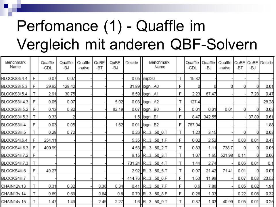 28 Perfomance (1) - Quaffle im Vergleich mit anderen QBF-Solvern
