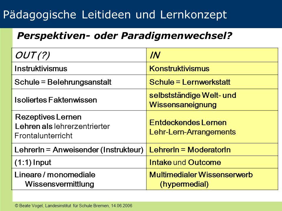 © Beate Vogel, Landesinstitut für Schule Bremen, 14.06.2006 Pädagogische Leitideen und Lernkonzept OUT (?)IN InstruktivismusKonstruktivismus Schule =