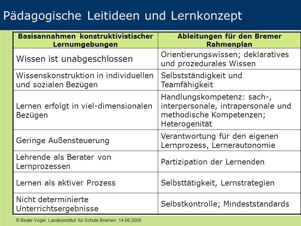 © Beate Vogel, Landesinstitut für Schule Bremen, 14.06.2006 Pädagogische Leitideen und Lernkonzept Basisannahmen konstruktivistischer Lernumgebungen A