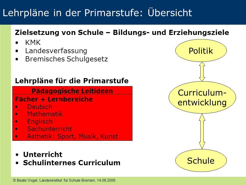 © Beate Vogel, Landesinstitut für Schule Bremen, 14.06.2006 Lehrpläne in der Primarstufe: Übersicht Zielsetzung von Schule – Bildungs- und Erziehungsz