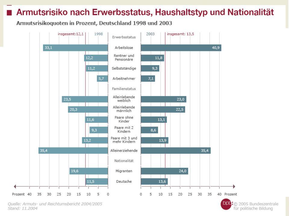 Ursachen von Armut Häufigste Ursache: -Arbeitslosigkeit -Trennung und Scheidung -das Alleinerziehen -Kinderreichtum -Migrationsstatus