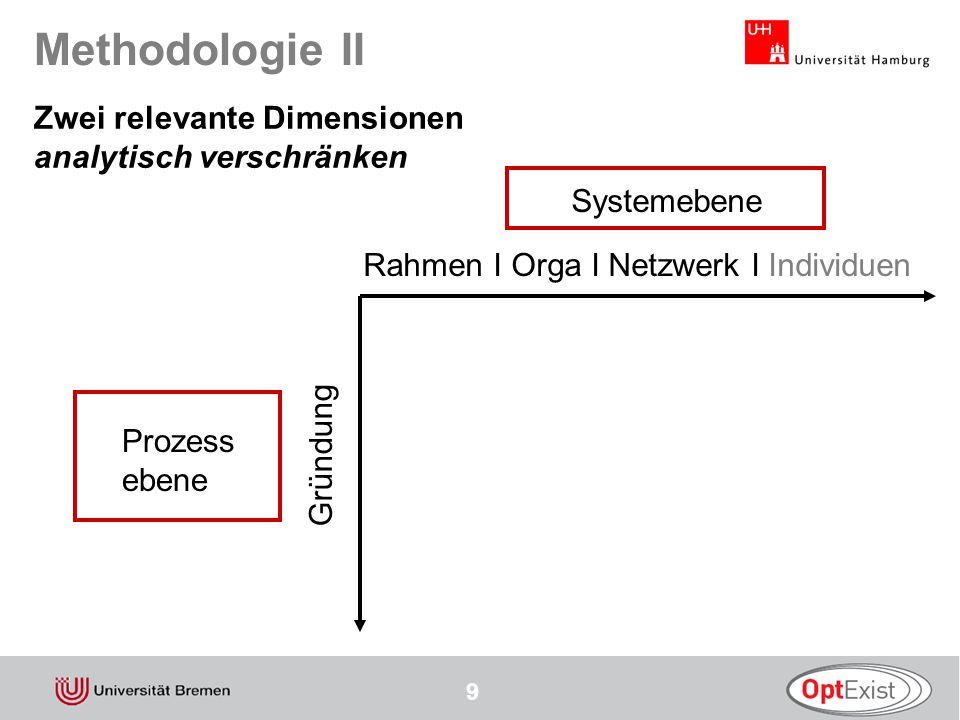 10 Methodologie III Gründungsprozess Rahmen I Orga I Netzwerk I Individuen / 1 / Analyse der Hauptfoki Systemebene Will jmd.