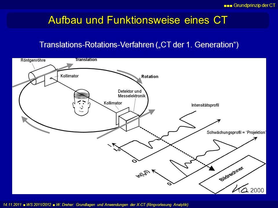 Grundprinzip der CT 14.11.2011 WS 2011/2012 W. Dreher: Grundlagen und Anwendungen der X-CT (Ringvorlesung Analytik) Aufbau und Funktionsweise eines CT