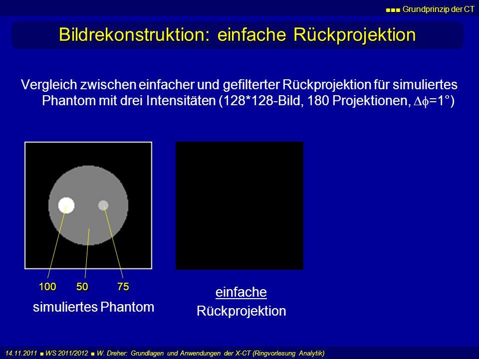 Grundprinzip der CT 14.11.2011 WS 2011/2012 W. Dreher: Grundlagen und Anwendungen der X-CT (Ringvorlesung Analytik) Bildrekonstruktion: einfache Rückp