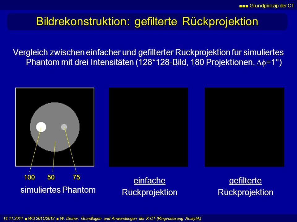 Grundprinzip der CT 14.11.2011 WS 2011/2012 W. Dreher: Grundlagen und Anwendungen der X-CT (Ringvorlesung Analytik) Bildrekonstruktion: gefilterte Rüc