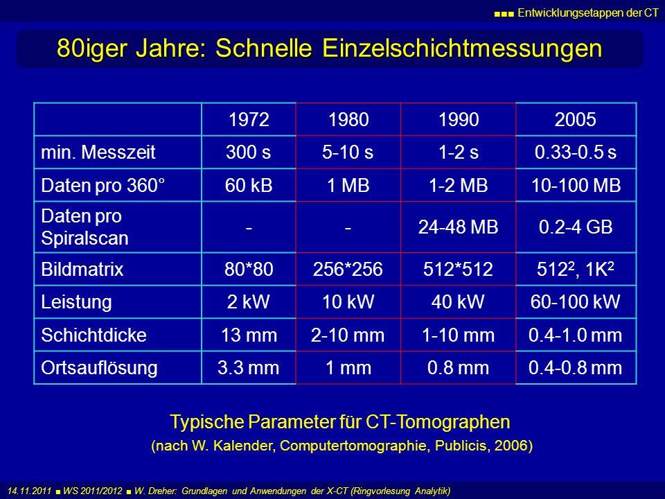 Entwicklungsetappen der CT 14.11.2011 WS 2011/2012 W. Dreher: Grundlagen und Anwendungen der X-CT (Ringvorlesung Analytik) 80iger Jahre: Schnelle Einz