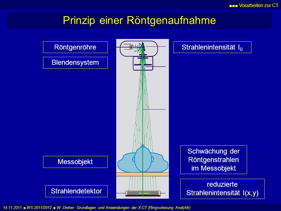 Vorarbeiten zur CT 14.11.2011 WS 2011/2012 W. Dreher: Grundlagen und Anwendungen der X-CT (Ringvorlesung Analytik) Prinzip einer Röntgenaufnahme Röntg