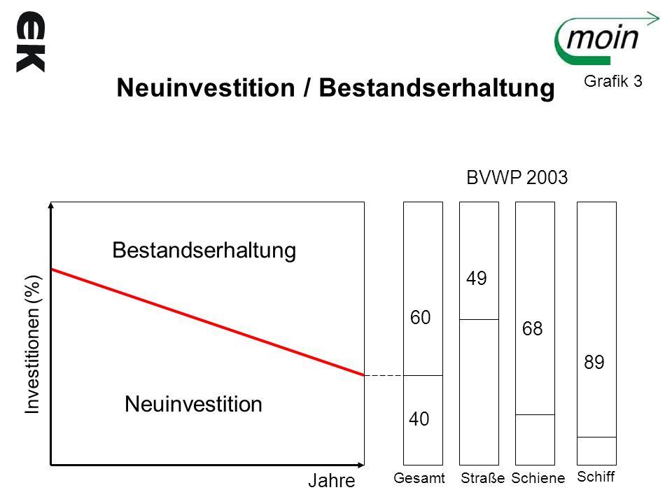 Neuinvestition / Bestandserhaltung Investitionen (%) Bestandserhaltung Neuinvestition Jahre GesamtStraßeSchiene Schiff 60 40 49 68 89 BVWP 2003 Grafik