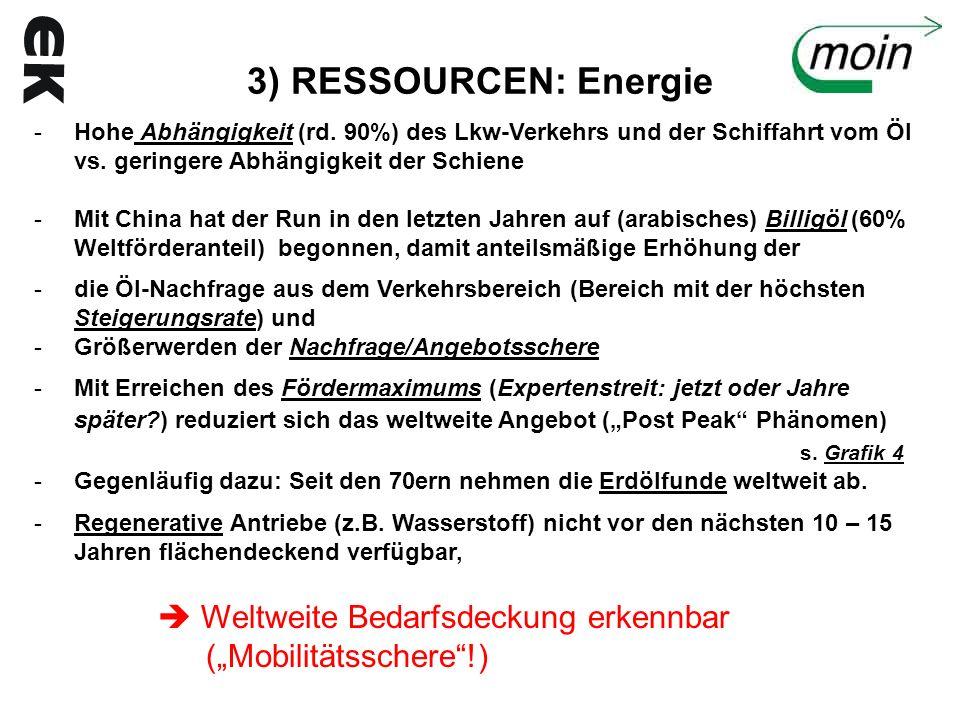 3) RESSOURCEN: Energie -Hohe Abhängigkeit (rd. 90%) des Lkw-Verkehrs und der Schiffahrt vom Öl vs. geringere Abhängigkeit der Schiene -Mit China hat d