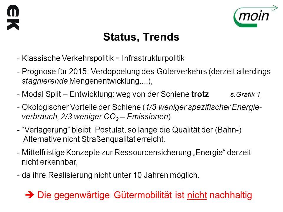 Status, Trends - Klassische Verkehrspolitik = Infrastrukturpolitik - Prognose für 2015: Verdoppelung des Güterverkehrs (derzeit allerdings stagnierend