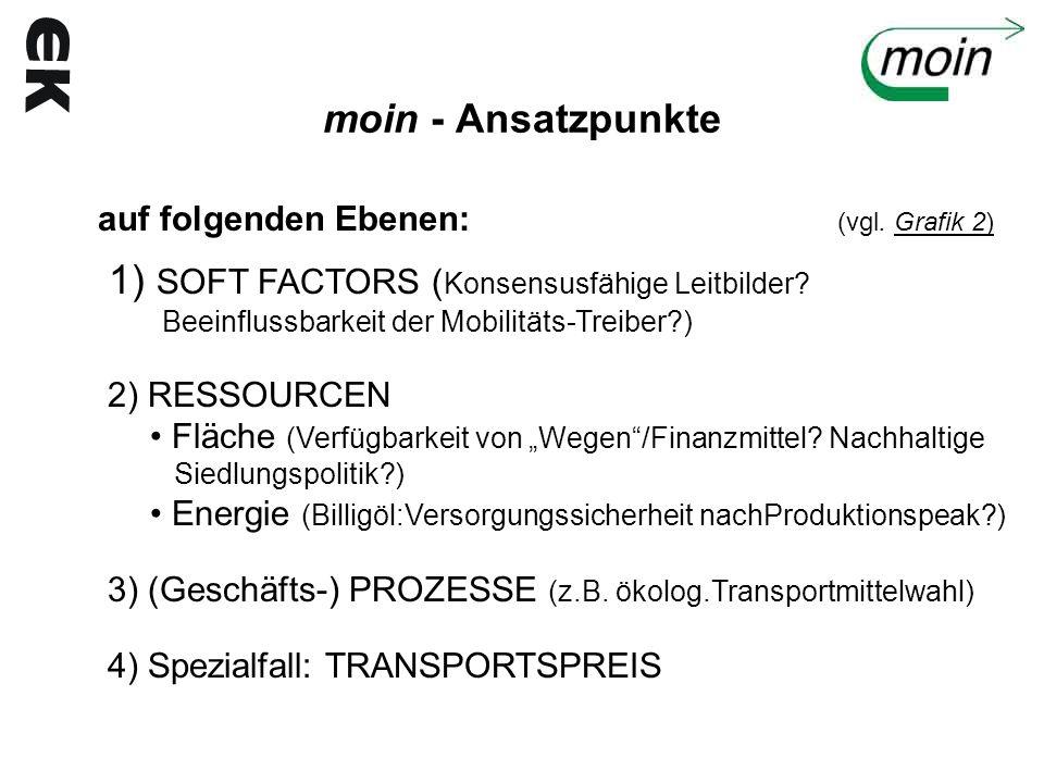 moin - Ansatzpunkte auf folgenden Ebenen: (vgl. Grafik 2) 1) SOFT FACTORS ( Konsensusfähige Leitbilder? Beeinflussbarkeit der Mobilitäts-Treiber?) 2)