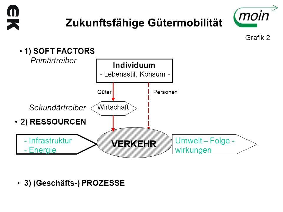 1) SOFT FACTORS Treiber der Gütermobilität: Primärtreiber (Kauf-/Investitionsentscheidungen, die Transporte initiieren) Sekundärtreiber (Politische/unternehmerische Entscheidungsprozesse mit Transportleistungen als Folge) - Leitbilddefizit (bisher: nur Diskussion der Instrumente) - Wirkungsmechanismen (z.B.von der Kaufentscheidung des Kunden bis zur Warenauslieferung mit relevanten Nachhaltigkeitsindikatoren unerforscht) - Entkopplung: Maßnahmen noch ungeklärt (Kostenzuordnungen?) - Güterverkehr: Phänomen der getrennten Wahrnehmung durch den Bürger (negativ: Stau, selbstverständlich: Wohlstandsmotor) - Das Wohlstandsdilemma : Beseitigung Wohlstandsgefälle in der EU erzeugt zunächst mehr Güterverkehr Eine Leitbild – Diskussion tut not