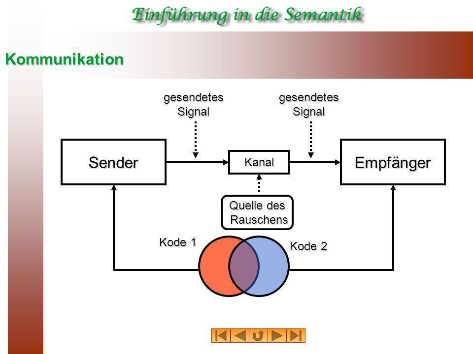 Kommunikation SenderEmpfänger Kanal Quelle des Rauschens Kode 1 Kode 2 gesendetes Signal