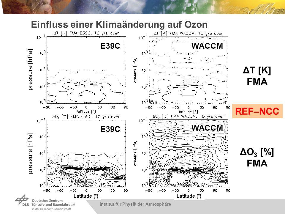 Institut für Physik der Atmosphäre Einfluss einer Klimaänderung auf Ozon E39C WACCM ΔT [K] FMA ΔO 3 [%] FMA REF–NCC pressure [hPa] Latitude (°)