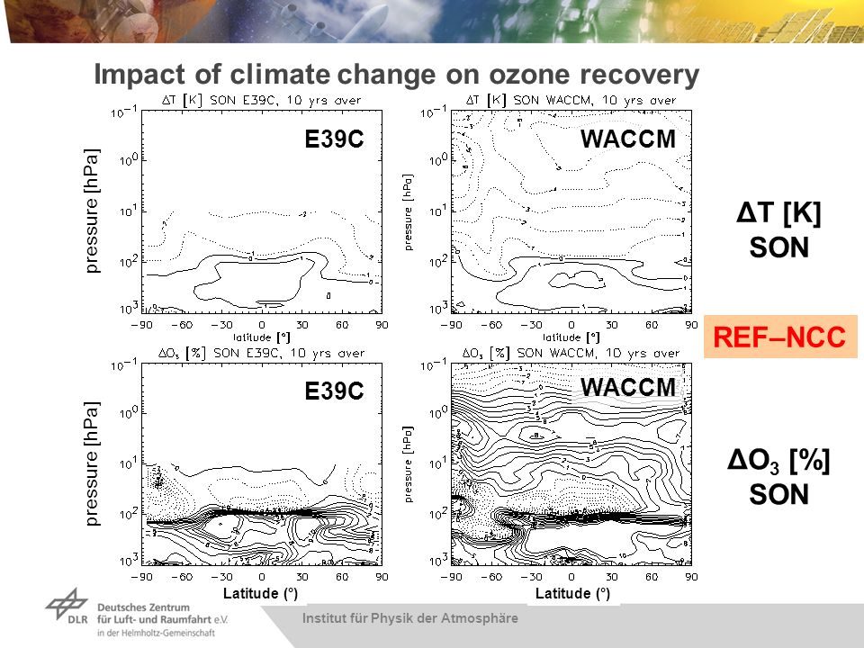 Institut für Physik der Atmosphäre Impact of climate change on ozone recovery E39C WACCM ΔT [K] SON ΔO 3 [%] SON REF–NCC pressure [hPa] Latitude (°)