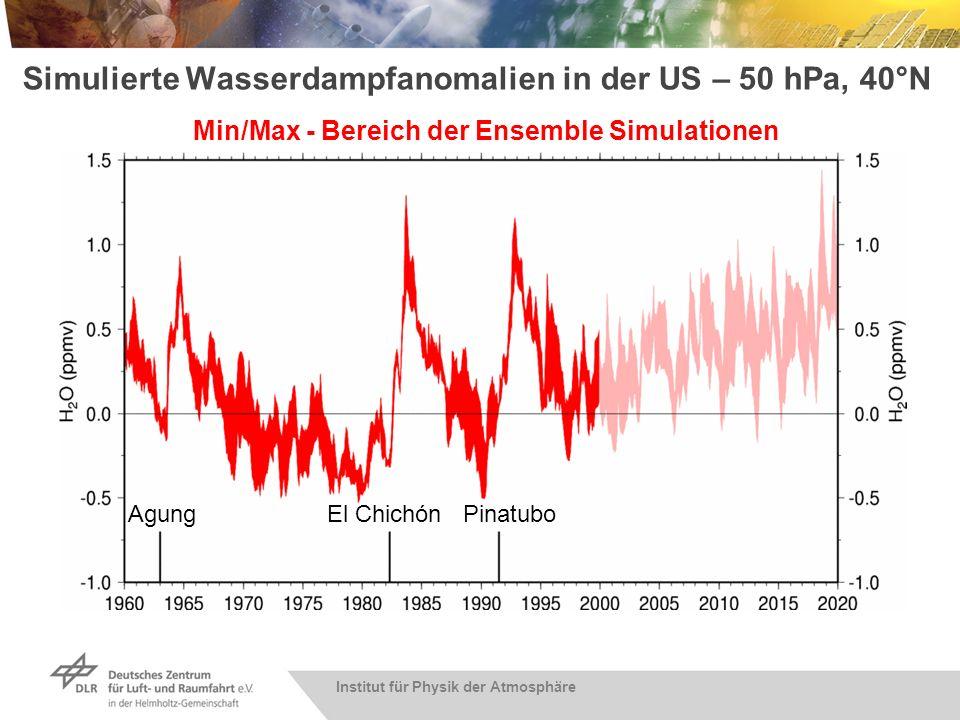 Institut für Physik der Atmosphäre Simulierte Wasserdampfanomalien in der US – 50 hPa, 40°N AgungEl ChichónPinatubo Min/Max - Bereich der Ensemble Sim
