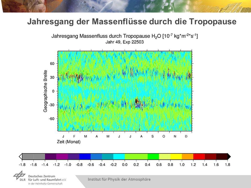 Institut für Physik der Atmosphäre Jahresgang der Massenflüsse durch die Tropopause