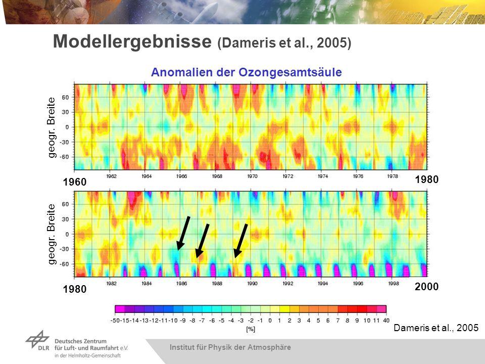 Institut für Physik der Atmosphäre Modellergebnisse (Dameris et al., 2005) Anomalien der Ozongesamtsäule 1960 1980 2000 geogr. Breite Dameris et al.,