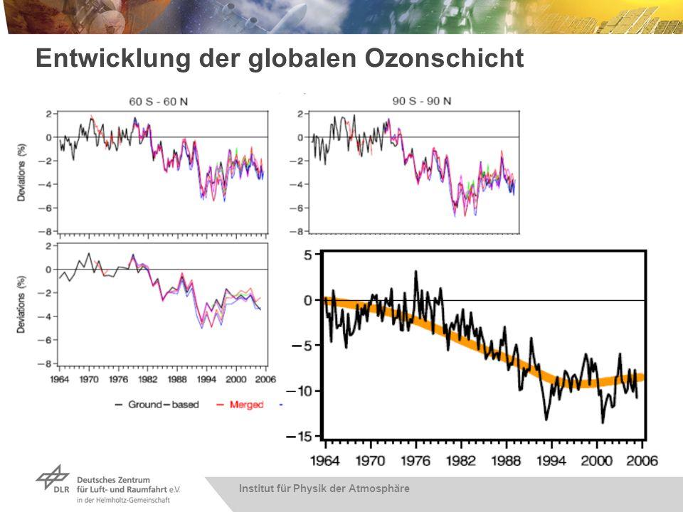 Institut für Physik der Atmosphäre Veränderungen der Ozonschicht Ozonanomalien [%] Jahr Beobachtungen Modelldaten Anomalien der global gemittelten Ozonsäule (90°N - 90°S) Dameris et al., 2006