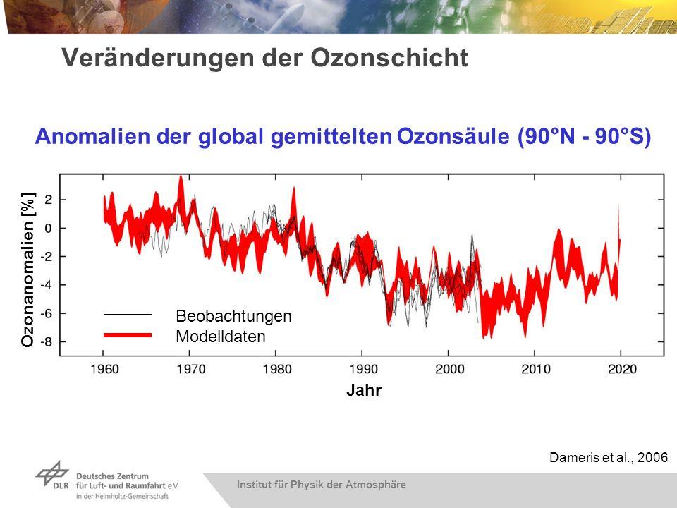 Institut für Physik der Atmosphäre Veränderungen der Ozonschicht Ozonanomalien [%] Jahr Beobachtungen Modelldaten Anomalien der global gemittelten Ozo