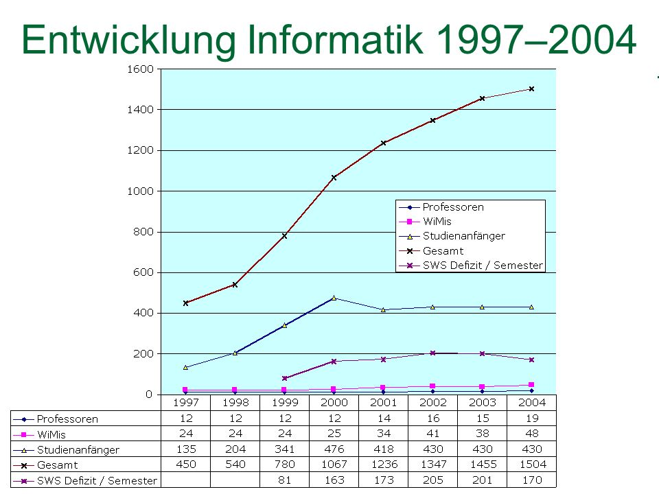Erste xx Zweite xxx Entwicklung Informatik 1997–2004