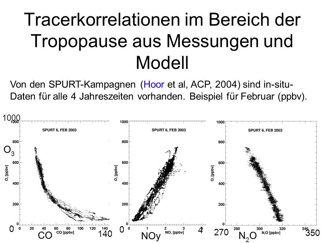 Tracerkorrelationen im Bereich der Tropopause aus Messungen und Modell Von den SPURT-Kampagnen (Hoor et al, ACP, 2004) sind in-situ- Daten für alle 4 Jahreszeiten vorhanden.