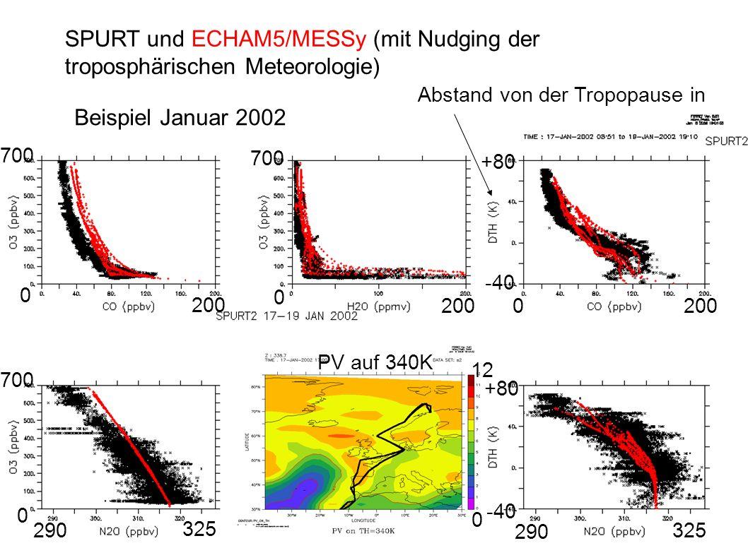 SPURT und ECHAM5/MESSy (mit Nudging der troposphärischen Meteorologie) Abstand von der Tropopause in potent.