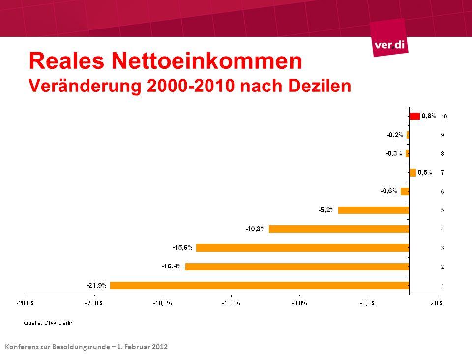 Reales Nettoeinkommen Veränderung 2000-2010 nach Dezilen Konferenz zur Besoldungsrunde – 1. Februar 2012