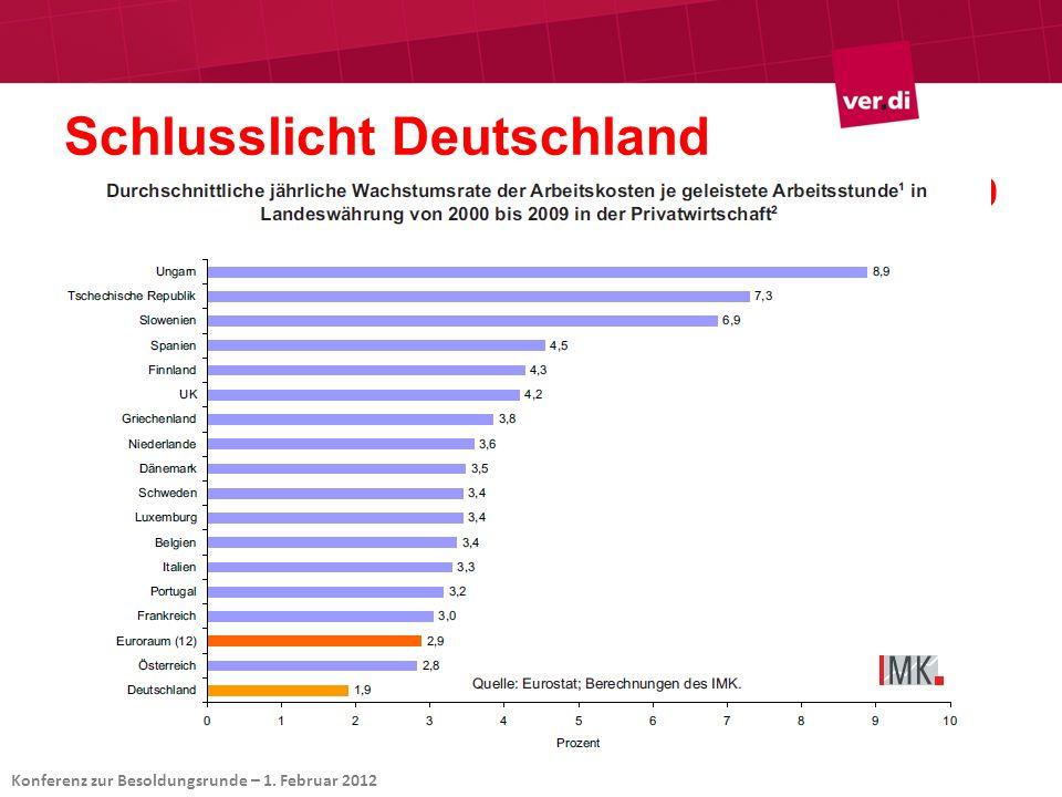 Schlusslicht Deutschland Arbeitsentgelt in der Privatwirtschaft 2000-2009 Konferenz zur Besoldungsrunde – 1. Februar 2012