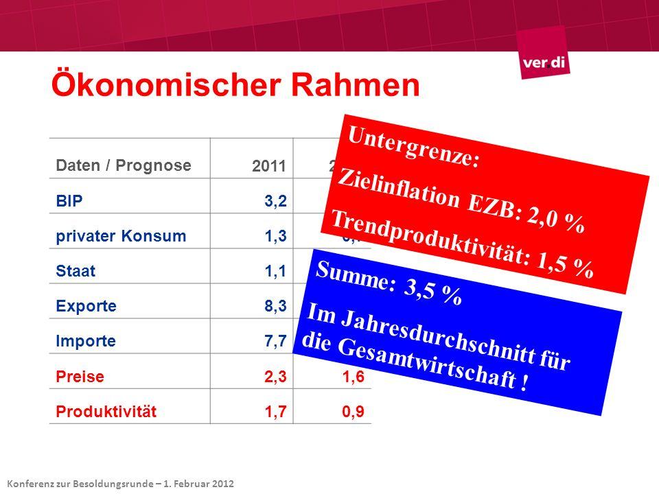 Daten / Prognose20112012 BIP3,20,7 privater Konsum1,30,7 Staat1,11,0 Exporte8,33,6 Importe7,74,1 Preise2,31,6 Produktivität1,70,9 Untergrenze: Zielinf