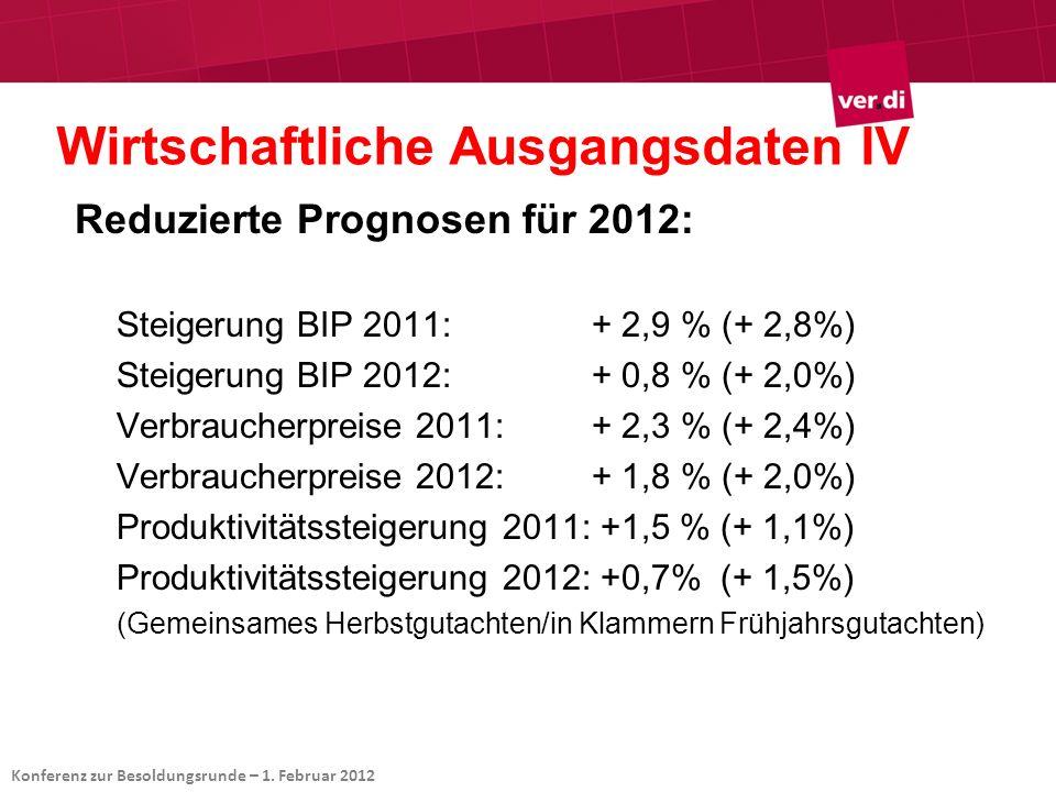 Wirtschaftliche Ausgangsdaten IV Reduzierte Prognosen für 2012: Steigerung BIP 2011:+ 2,9 % (+ 2,8%) Steigerung BIP 2012:+ 0,8 % (+ 2,0%) Verbraucherp