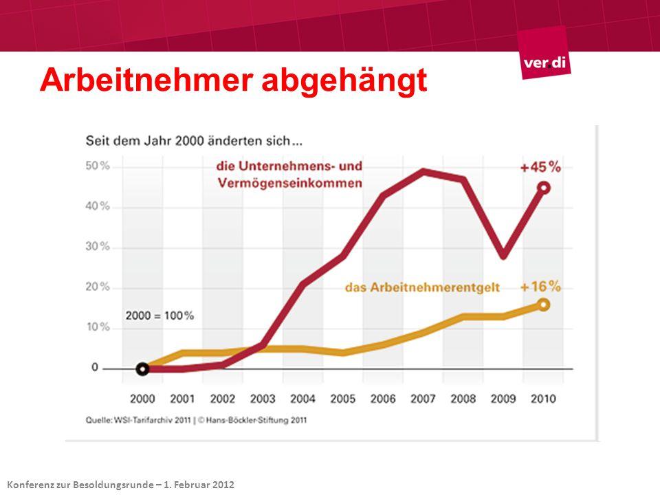 Daten / Prognose20112012 BIP3,20,7 privater Konsum1,30,7 Staat1,11,0 Exporte8,33,6 Importe7,74,1 Preise2,31,6 Produktivität1,70,9 Untergrenze: Zielinflation EZB: 2,0 % Trendproduktivität: 1,5 % Summe: 3,5 % Im Jahresdurchschnitt für die Gesamtwirtschaft .