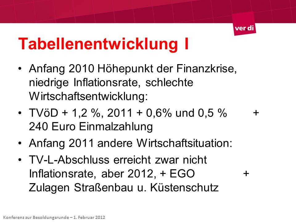 Tabellenentwicklung I Anfang 2010 Höhepunkt der Finanzkrise, niedrige Inflationsrate, schlechte Wirtschaftsentwicklung: TVöD + 1,2 %, 2011 + 0,6% und