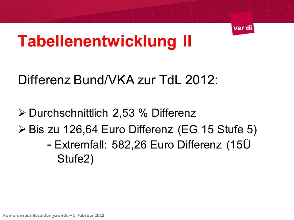 Tabellenentwicklung II Differenz Bund/VKA zur TdL 2012: Durchschnittlich 2,53 % Differenz Bis zu 126,64 Euro Differenz (EG 15 Stufe 5) - Extremfall: 5