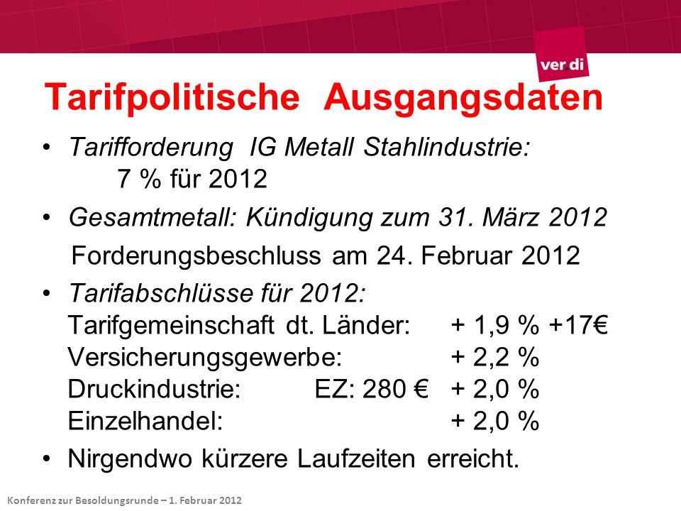Tarifpolitische Ausgangsdaten Tarifforderung IG Metall Stahlindustrie: 7 % für 2012 Gesamtmetall: Kündigung zum 31. März 2012 Forderungsbeschluss am 2