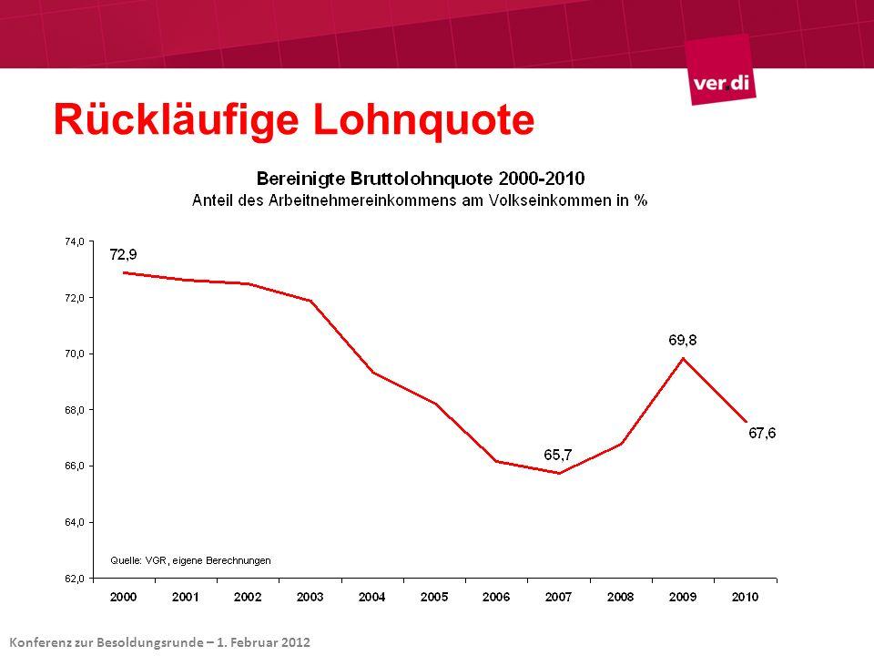 Wirtschaftliche Ausgangsdaten IV Reduzierte Prognosen für 2012: Steigerung BIP 2011:+ 2,9 % (+ 2,8%) Steigerung BIP 2012:+ 0,8 % (+ 2,0%) Verbraucherpreise 2011:+ 2,3 % (+ 2,4%) Verbraucherpreise 2012:+ 1,8 % (+ 2,0%) Produktivitätssteigerung 2011: +1,5 % (+ 1,1%) Produktivitätssteigerung 2012: +0,7% (+ 1,5%) (Gemeinsames Herbstgutachten/in Klammern Frühjahrsgutachten) Konferenz zur Besoldungsrunde – 1.