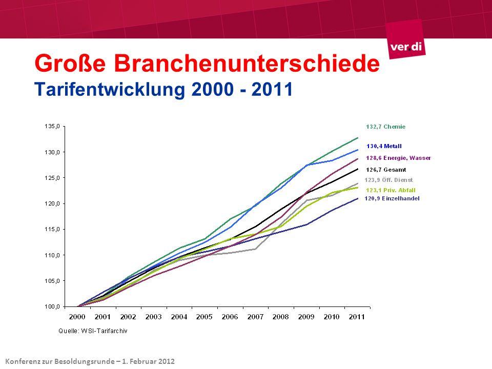 Große Branchenunterschiede Tarifentwicklung 2000 - 2011 Konferenz zur Besoldungsrunde – 1.