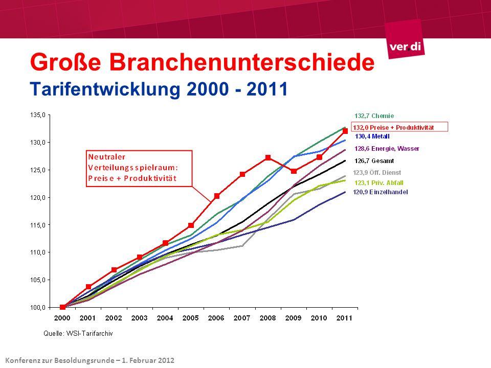 Große Branchenunterschiede Tarifentwicklung 2000 - 2011 Konferenz zur Besoldungsrunde – 1. Februar 2012