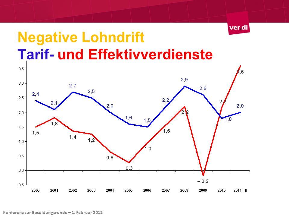 Export boomt – privater Konsum stagniert Konferenz zur Besoldungsrunde – 1. Februar 2012