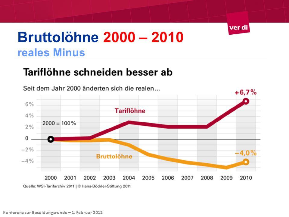 Bruttolöhne 2000 – 2010 reales Minus Konferenz zur Besoldungsrunde – 1. Februar 2012