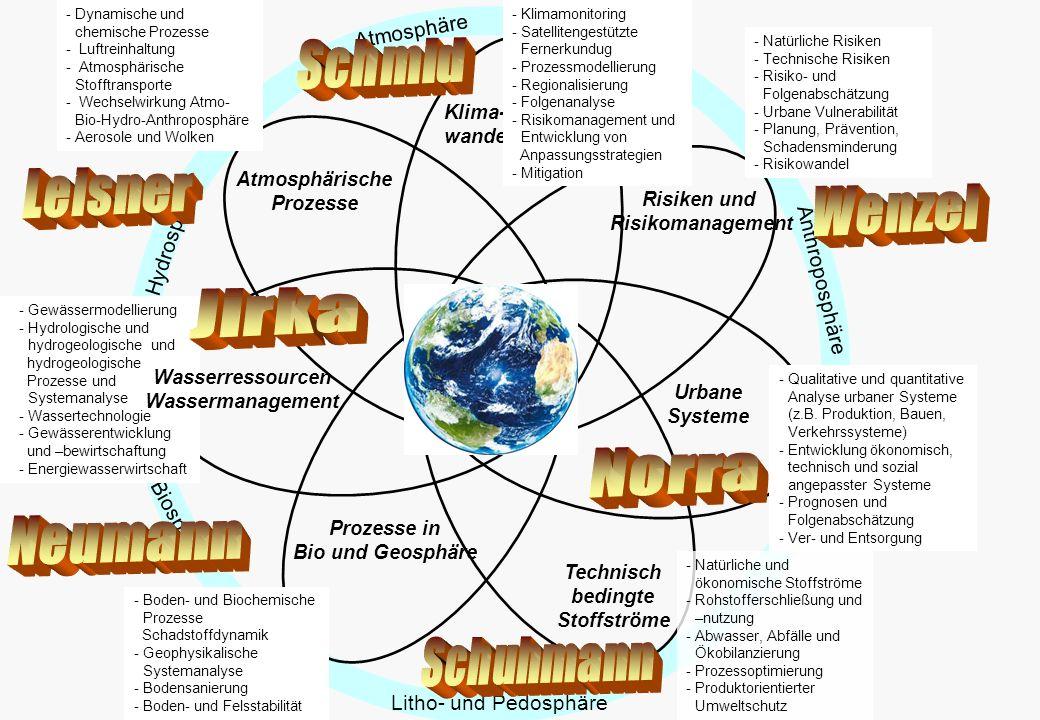 Risiken und Risikomanagement Atmosphäre Atmosphärische Prozesse Klima- wandel Technisch bedingte Stoffströme Prozesse in Bio und Geosphäre Urbane Systeme Litho- und Pedosphäre Anthroposphäre Biosphäre Hydrosphäre -Gewässermodellierung -Hydrologische und hydrogeologische und hydrogeologische Prozesse und Systemanalyse - Wassertechnologie - Gewässerentwicklung und –bewirtschaftung -Energiewasserwirtschaft - Dynamische und chemische Prozesse - Luftreinhaltung - Atmosphärische Stofftransporte - Wechselwirkung Atmo- Bio-Hydro-Anthroposphäre - Aerosole und Wolken - Natürliche Risiken - Technische Risiken -Risiko- und Folgenabschätzung - Urbane Vulnerabilität -Planung, Prävention, Schadensminderung -Risikowandel -Klimamonitoring -Satellitengestützte Fernerkundug -Prozessmodellierung -Regionalisierung -Folgenanalyse -Risikomanagement und Entwicklung von Anpassungsstrategien - Mitigation -Natürliche und ökonomische Stoffströme -Rohstofferschließung und –nutzung -Abwasser, Abfälle und Ökobilanzierung -Prozessoptimierung -Produktorientierter Umweltschutz -Boden- und Biochemische Prozesse Schadstoffdynamik -Geophysikalische Systemanalyse -Bodensanierung -Boden- und Felsstabilität -Qualitative und quantitative Analyse urbaner Systeme (z.B.