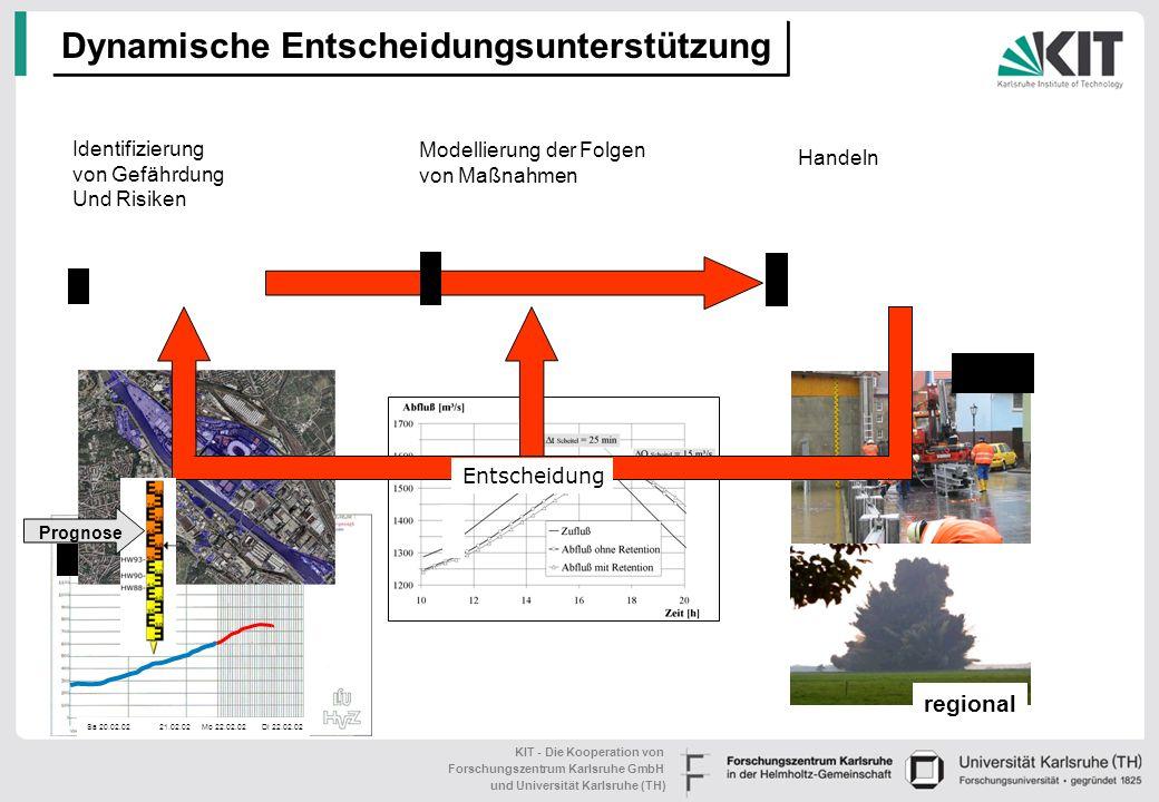 KIT - Die Kooperation von Forschungszentrum Karlsruhe GmbH und Universität Karlsruhe (TH) Risiko für Transportsysteme Relative Risk Index C. Schulz, S