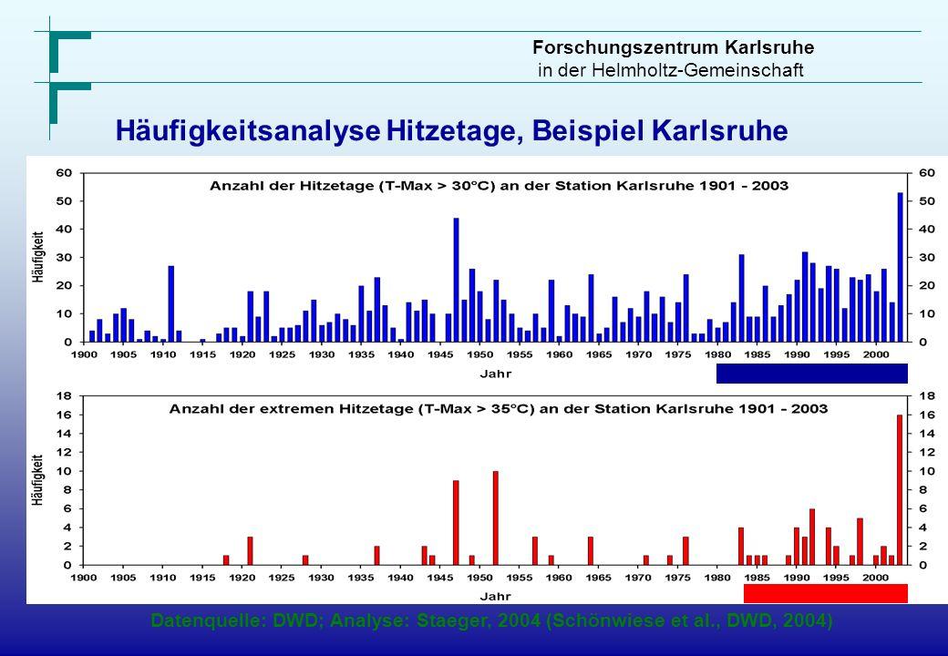 Forschungszentrum Karlsruhe in der Helmholtz-Gemeinschaft Häufigkeitsanalyse Hitzetage, Beispiel Karlsruhe Datenquelle: DWD; Analyse: Staeger, 2004 (S