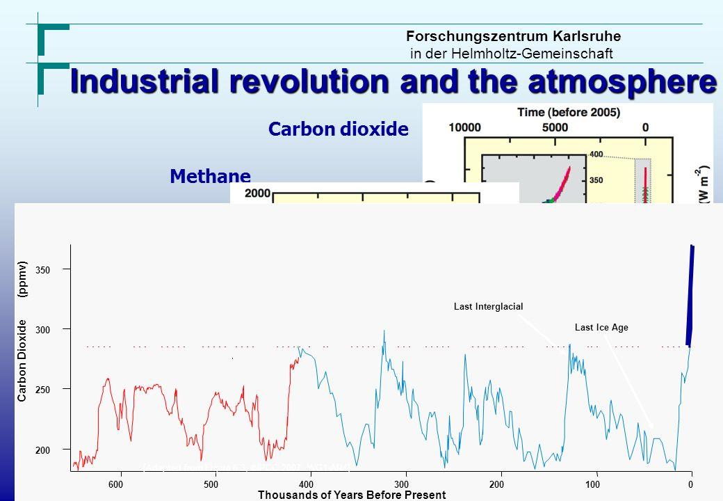 Forschungszentrum Karlsruhe in der Helmholtz-Gemeinschaft Carbon dioxide Methane Nitrous Oxide Industrial revolution and the atmosphere CHG - Konzentr