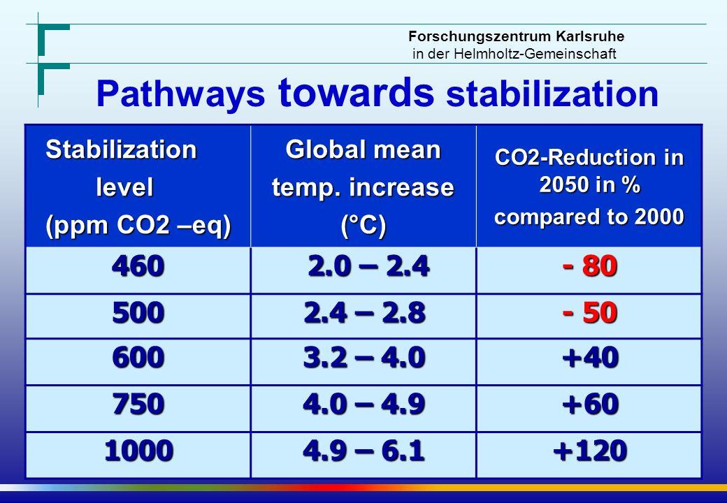 Forschungszentrum Karlsruhe in der Helmholtz-Gemeinschaft Pathways towards stabilization Stabilization level level (ppm CO2 –eq) Global mean temp. inc