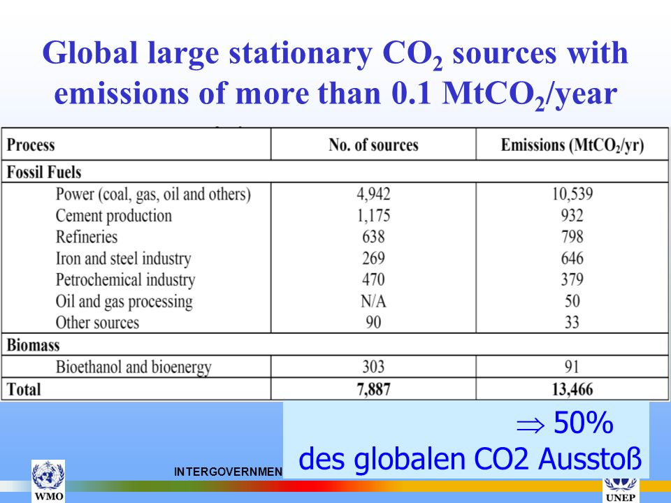 INTERGOVERNMENTAL PANEL ON CLIMATE CHANGE (IPCC) Global large stationary CO 2 sources with emissions of more than 0.1 MtCO 2 /year 50% des globalen CO