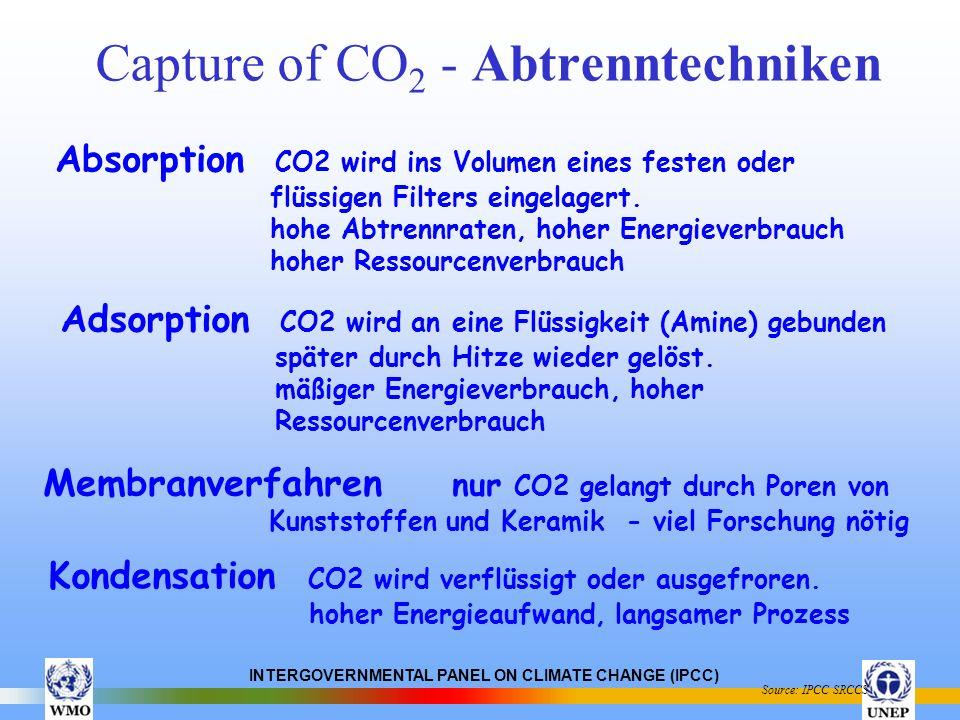INTERGOVERNMENTAL PANEL ON CLIMATE CHANGE (IPCC) Capture of CO 2 - Abtrenntechniken Source: IPCC SRCCS Absorption CO2 wird ins Volumen eines festen od