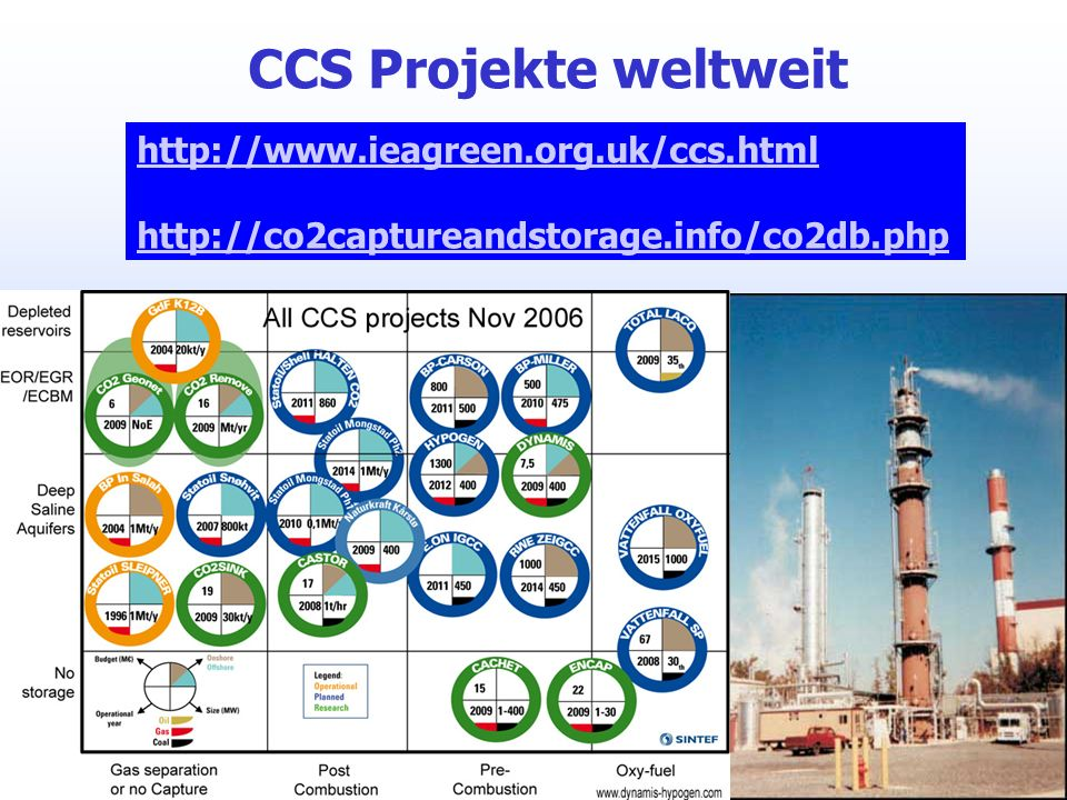 INTERGOVERNMENTAL PANEL ON CLIMATE CHANGE (IPCC) CCS Projekte weltweit http://www.ieagreen.org.uk/ccs.html http://co2captureandstorage.info/co2db.php