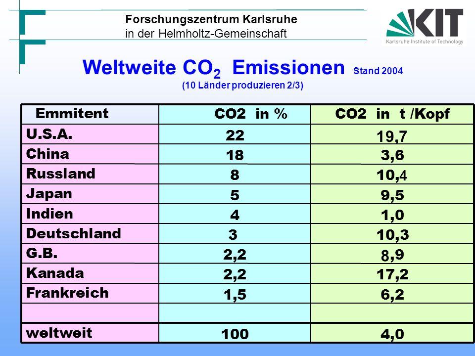 INTERGOVERNMENTAL PANEL ON CLIMATE CHANGE (IPCC) Capture of CO 2 - Abtrenntechniken Source: IPCC SRCCS Absorption CO2 wird ins Volumen eines festen oder flüssigen Filters eingelagert.