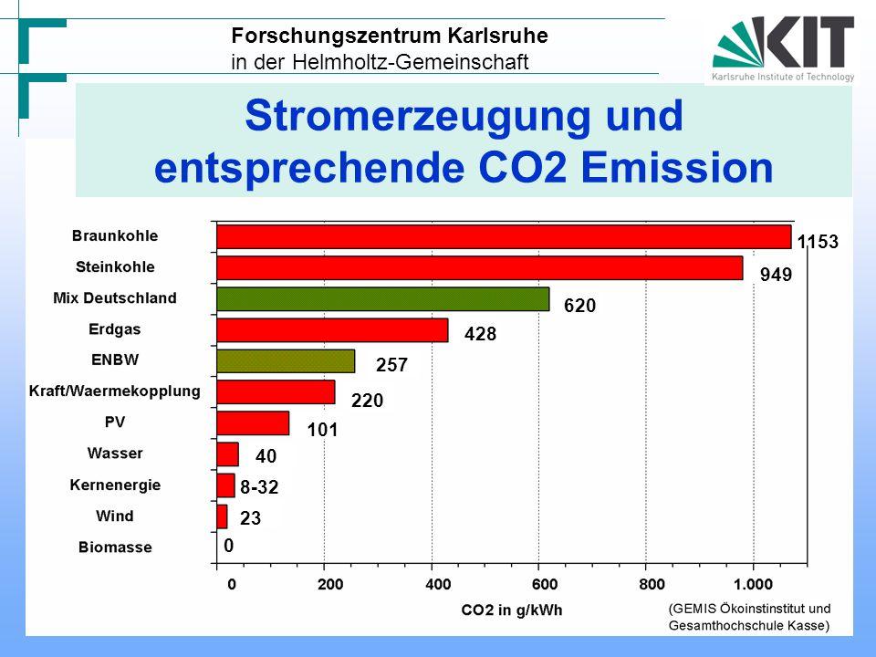 CO2 Emission in der EU bei der Stromerzeugung im Jahr 2003 UBA Forschungszentrum Karlsruhe in der Helmholtz-Gemeinschaft